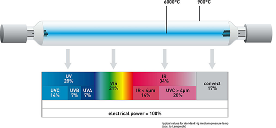 Nhiệt độ đèn UV